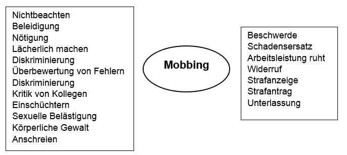 Was tun bei Mobbing?